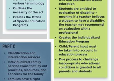 Harkin Institute 4Parts Individuals Disabilities Education Act