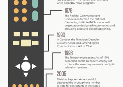 Harkin Institute Circuitry Act Timeline