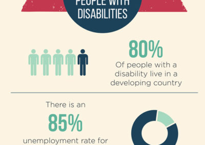 Harkin Institute Disability Employment Developing Countries