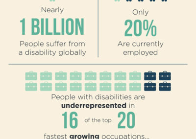Harkin Institute Disability Employment Global Facts