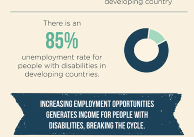 Harkin Institute Disability Employment Opportunities 5